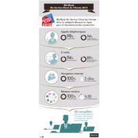 Infographie Elu Service Client de l'Année