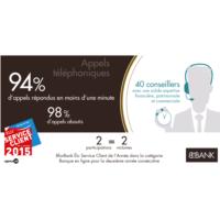 Infographie - Appels téléphoniques