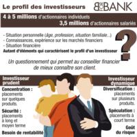 Ecoview n°15 : Le profil des investisseurs