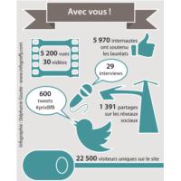 Prix BforBank de l'Entrepreneur - Infographie
